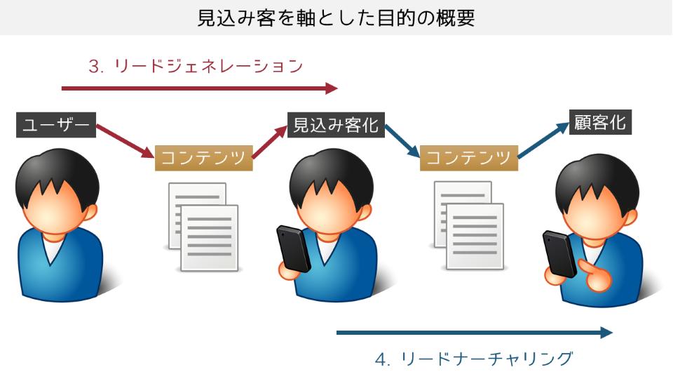 見込み客を軸とした2つの目的:「リードジェネレーション」「リードナーチャリング」:イメージ