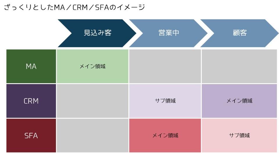 MA/CRM/SFAのちがいのイメージ図