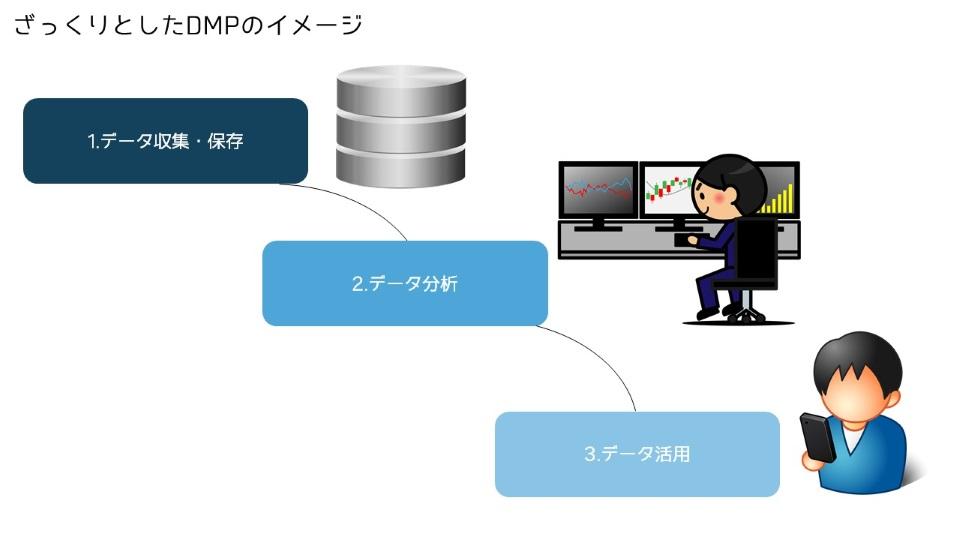 DMPのざっくりイメージ